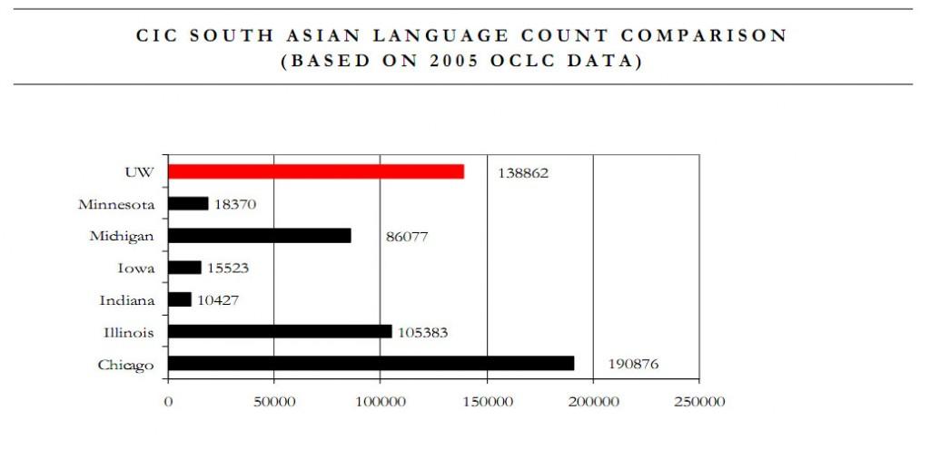 south asian count comparison chart 1