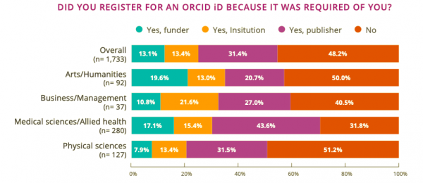 This table, from a 2017 report on the use of ORCID iDs, shows a breakdown of why people in the fields of arts/humanities, business/management, medical sciences/allied health, and physical sciences registered for ORCID iDs. Fifty percent of the arts/humanities ORCID iD users registered because it was required; 19.6% registered because it was required by their funder; 13% registered because it was required by the institution that they are affiliated with; 20.7% registered because it was required by a publisher.